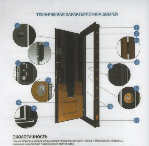 технические параметры дверей металлических